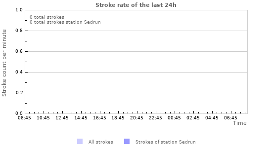 Graphs: Stroke rate